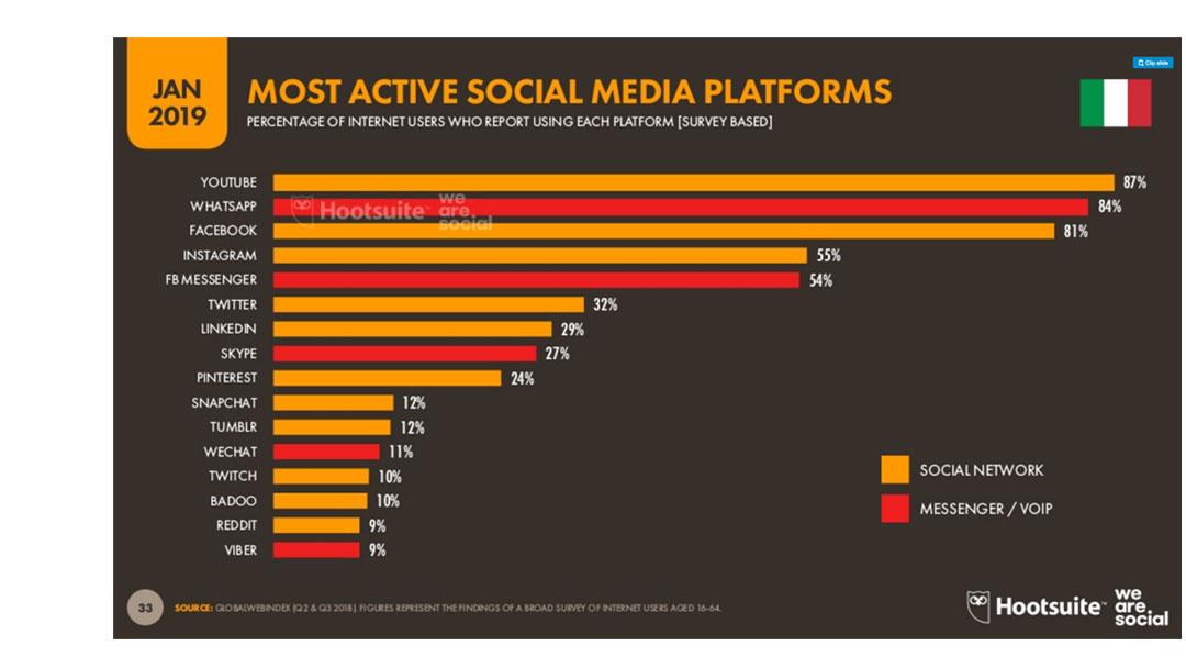 Social Marketing, valutiamo le esigenze ed individuare i canali corretti