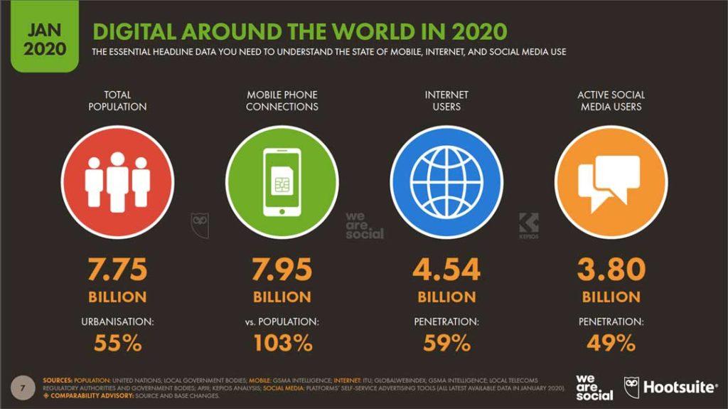 Digital Report 2020: i numeri essenziali