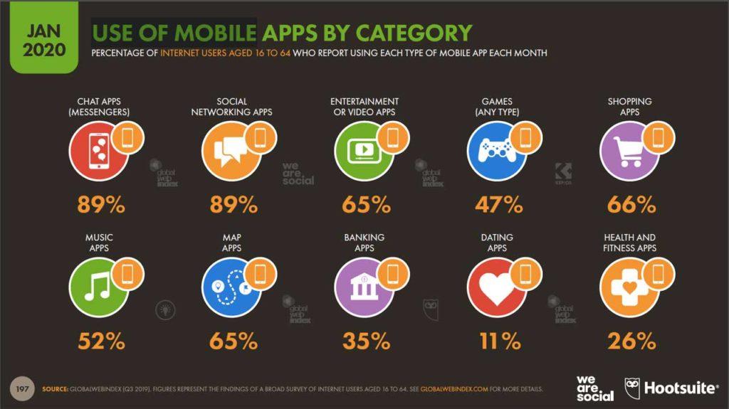 Le app sono dove si trovano