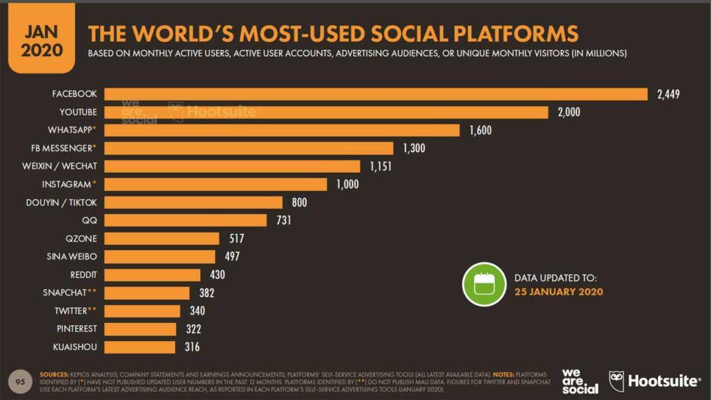 Facebook domina ancora