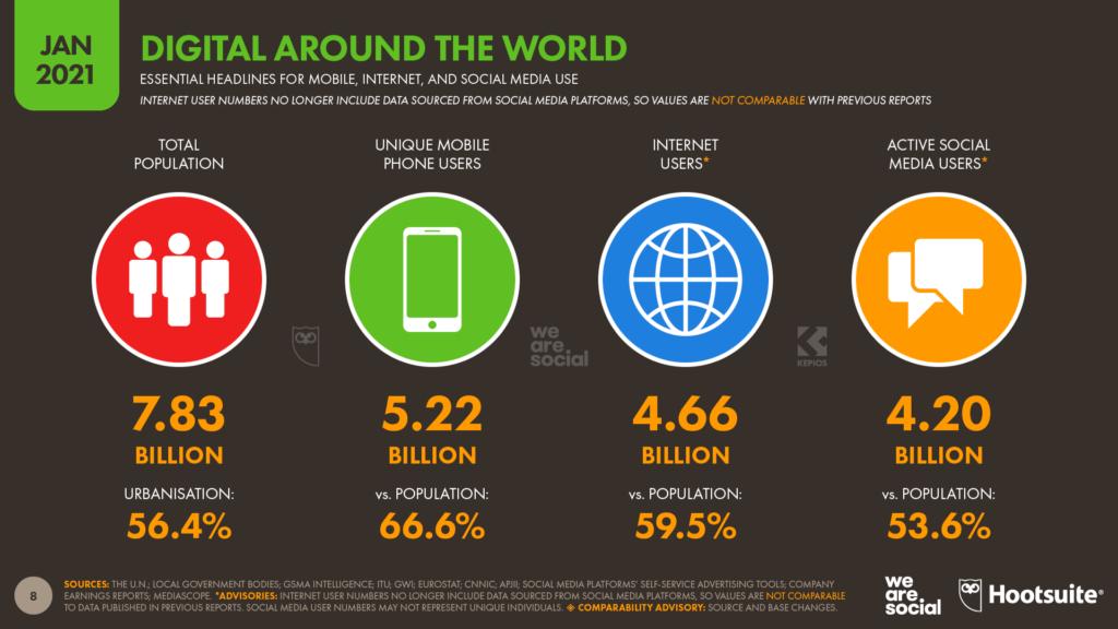 Digital Globale 2021