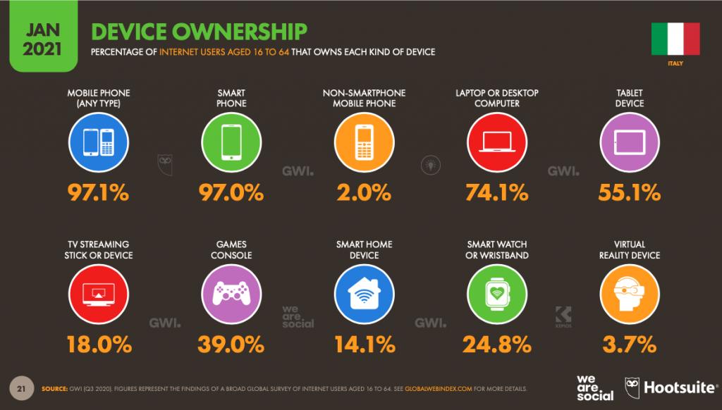 Gli smartphone sono presenti nelle tasche e nelle mani del 97%