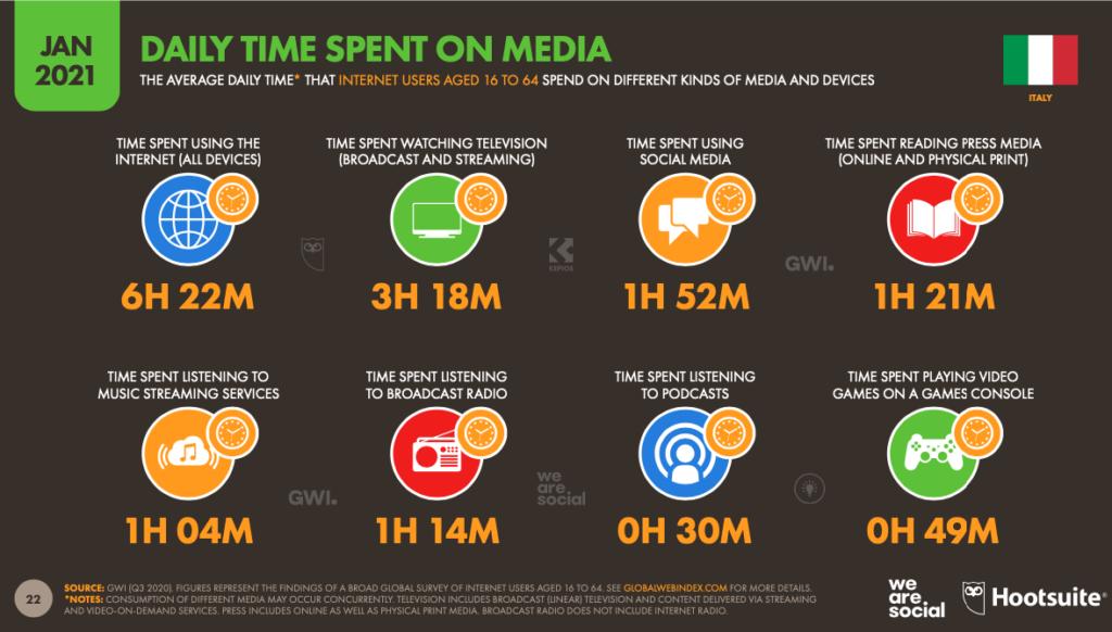 Siamo connessi per oltre 6 ore al giorno ad internet, e passiamo quasi due ore sui social
